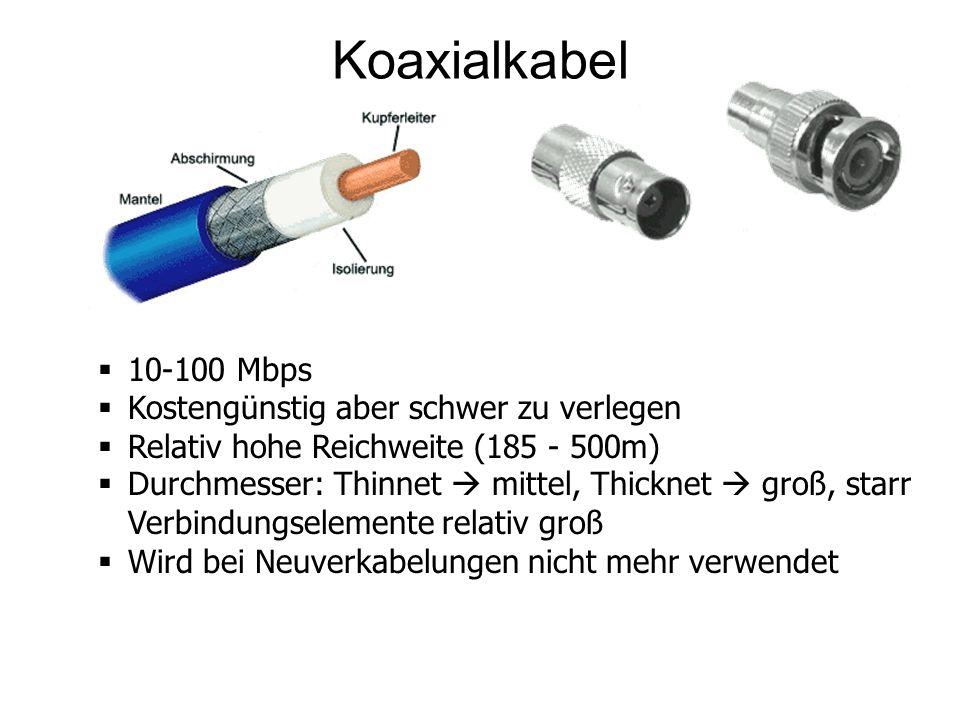 Koaxialkabel 10-100 Mbps Kostengünstig aber schwer zu verlegen Relativ hohe Reichweite (185 - 500m) Durchmesser: Thinnet mittel, Thicknet groß, starr