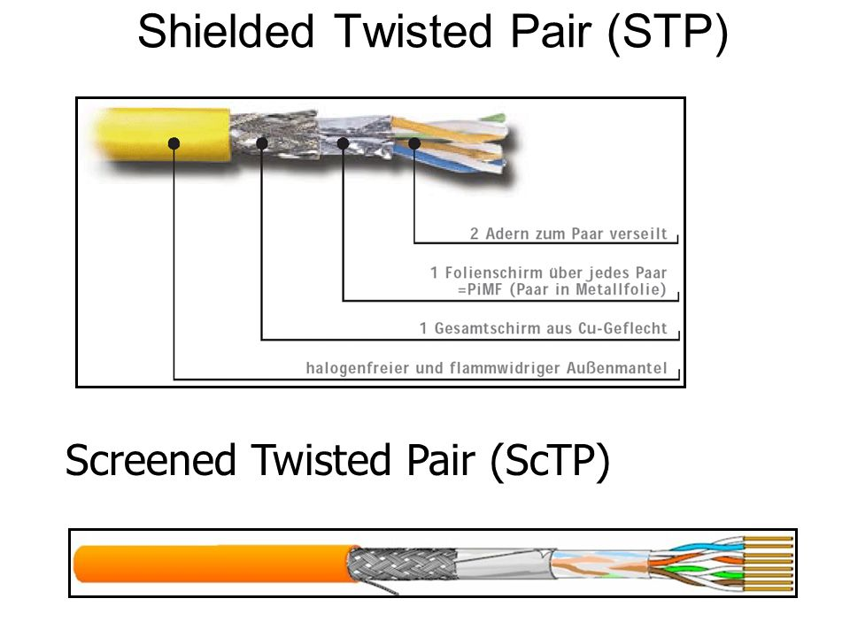 Shielded Twisted Pair (STP) Screened Twisted Pair (ScTP)