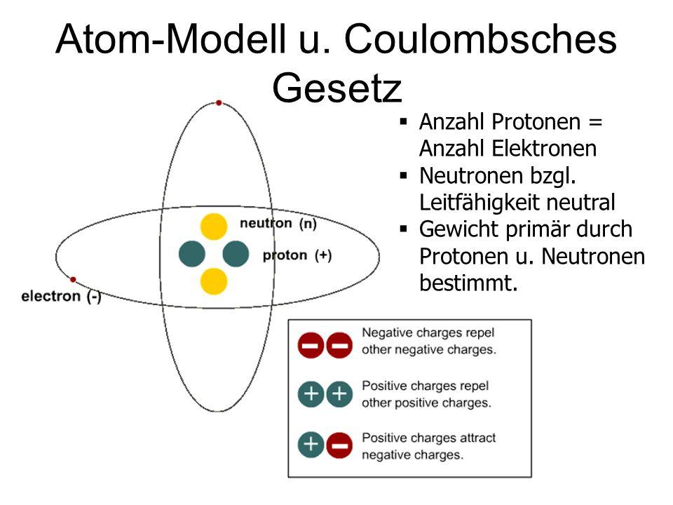 Atom-Modell u. Coulombsches Gesetz Anzahl Protonen = Anzahl Elektronen Neutronen bzgl. Leitfähigkeit neutral Gewicht primär durch Protonen u. Neutrone