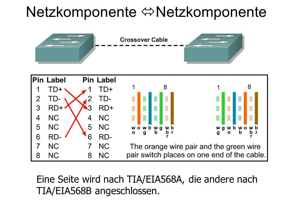 Netzkomponente Eine Seite wird nach TIA/EIA568A, die andere nach TIA/EIA568B angeschlossen.