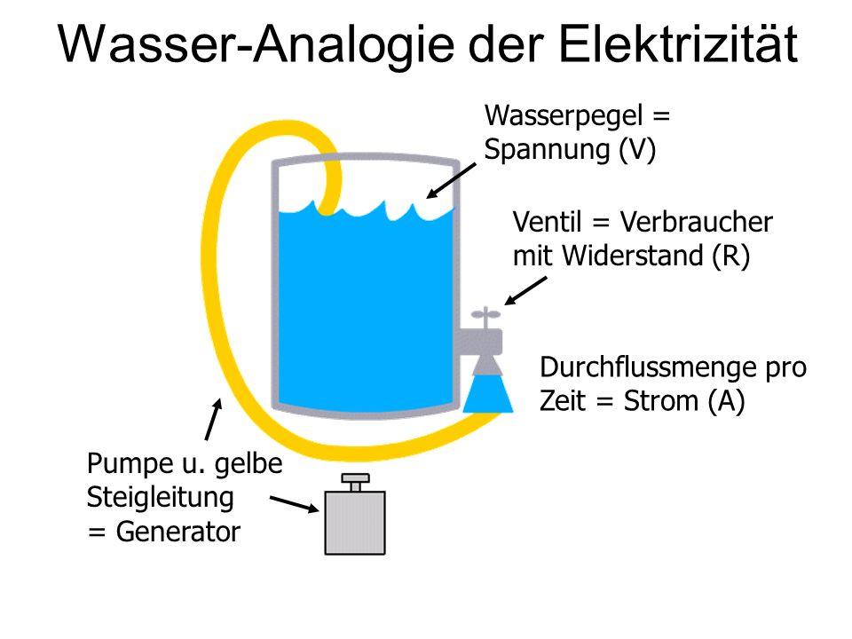 Wasser-Analogie der Elektrizität Pumpe u. gelbe Steigleitung = Generator Wasserpegel = Spannung (V) Ventil = Verbraucher mit Widerstand (R) Durchfluss