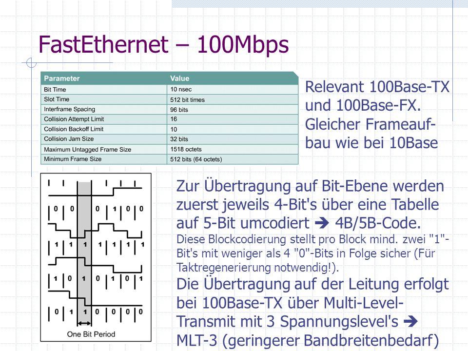 FastEthernet – 100Mbps Relevant 100Base-TX und 100Base-FX. Gleicher Frameauf- bau wie bei 10Base Zur Übertragung auf Bit-Ebene werden zuerst jeweils 4