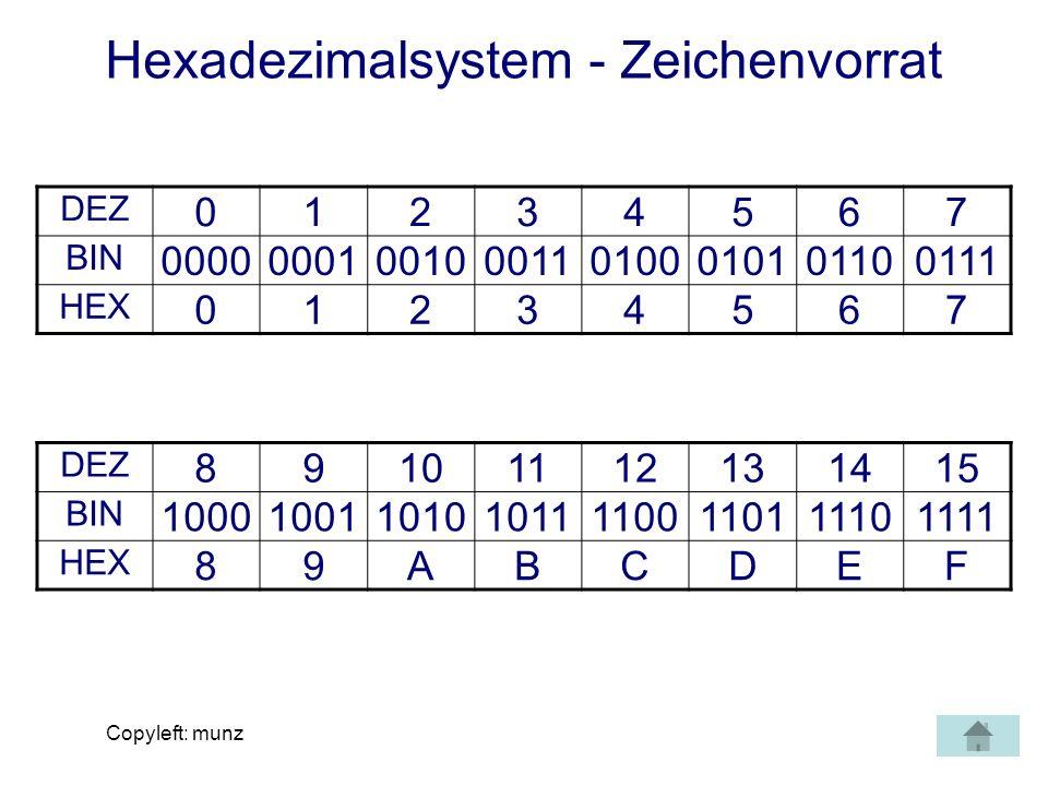 Copyleft: munz Hexadezimalsystem - Zeichenvorrat DEZ 01234567 BIN 00000001001000110100010101100111 HEX 01234567 DEZ 89101112131415 BIN 100010011010101