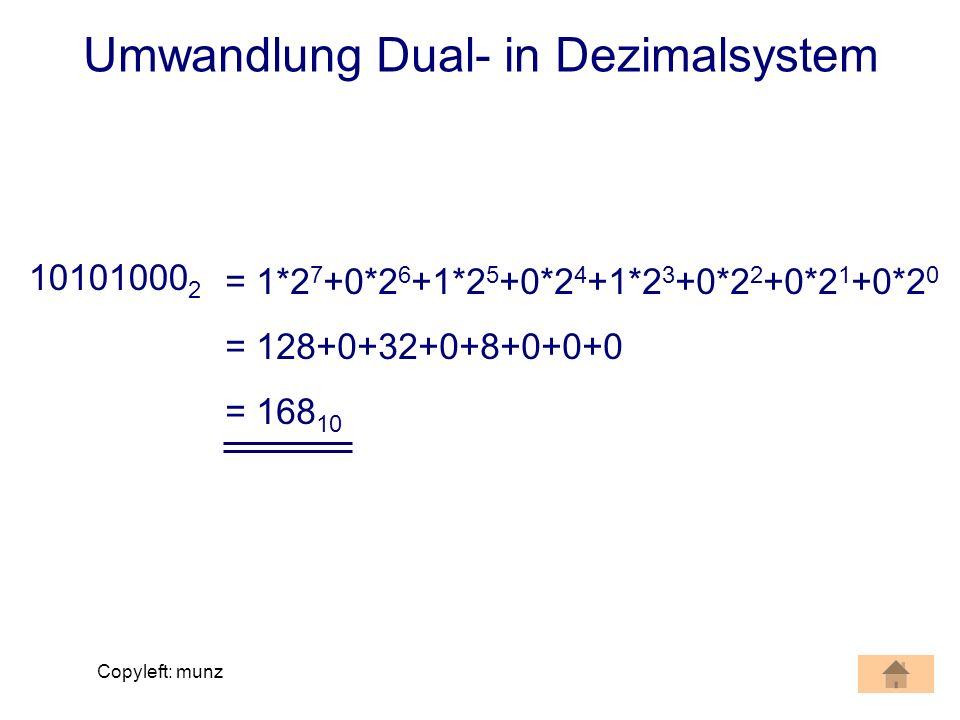 Copyleft: munz Umwandlung Dual- in Dezimalsystem 10101000 2 = 1*2 7 +0*2 6 +1*2 5 +0*2 4 +1*2 3 +0*2 2 +0*2 1 +0*2 0 = 128+0+32+0+8+0+0+0 = 168 10