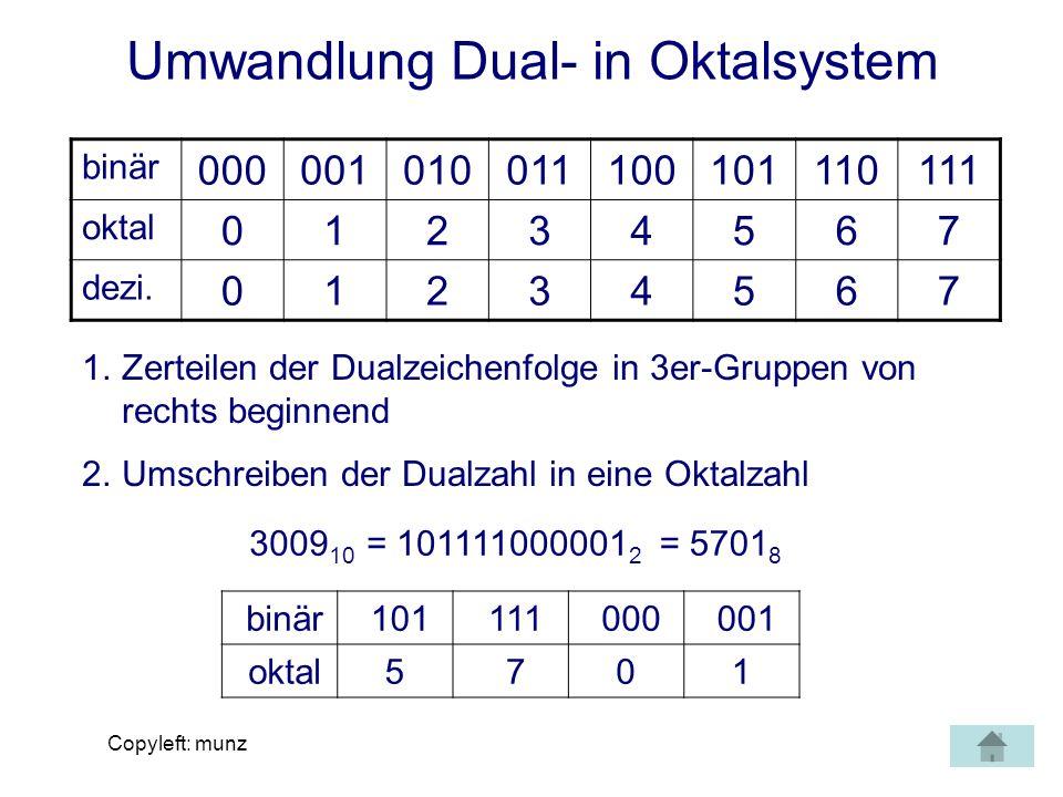 Copyleft: munz Umwandlung Oktal- in Dezimalsystem Zur Umwandlung von Oktal- in Dezimalzahlen einfach die Oktalzahl mit ihrem Stellenwert potenzieren und die Ergebnisse addieren: 5701 (8) 1 * 8 0 = 1 0 * 8 1 = 0 7 * 8 2 = 448 5 * 8 3 = 2560 3009 (10)