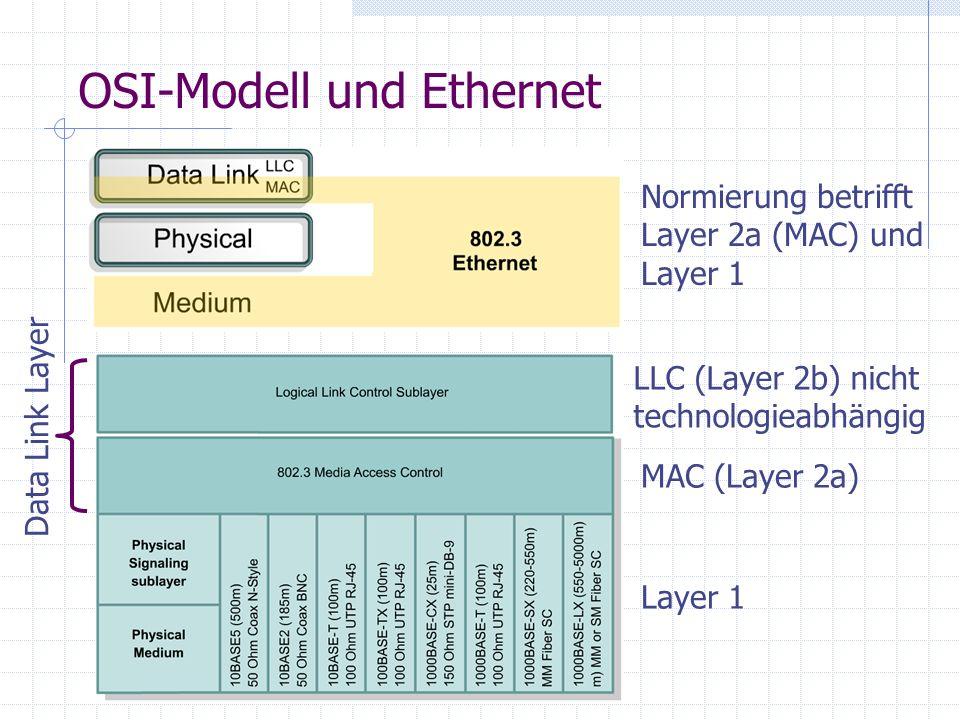 OSI-Modell und Ethernet Normierung betrifft Layer 2a (MAC) und Layer 1 LLC (Layer 2b) nicht technologieabhängig MAC (Layer 2a) Layer 1 Data Link Layer