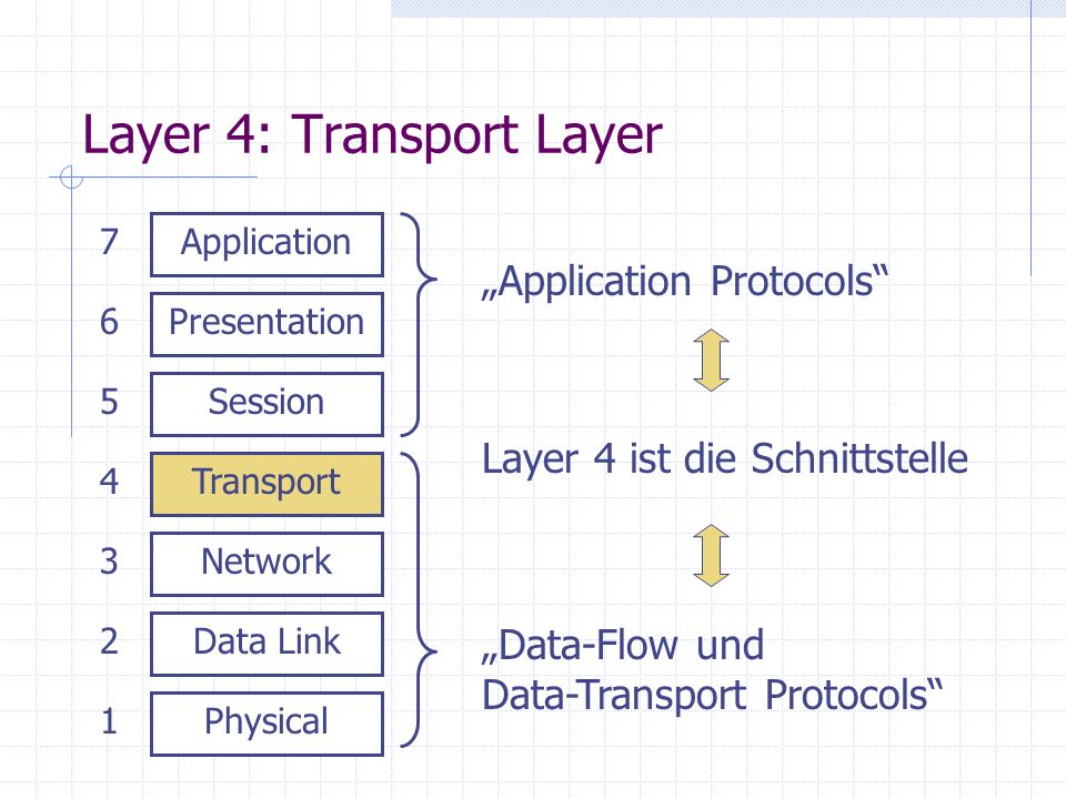 Layer 4: Transport Layer Physical Data Link Network Transport Session Presentation Application 1 2 3 4 5 6 7 Application Protocols Data-Flow und Data-