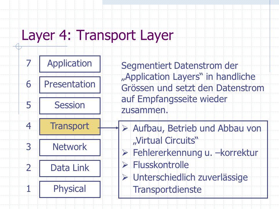 Layer 4: Transport Layer Physical Data Link Network Transport Session Presentation Application 1 2 3 4 5 6 7 Aufbau, Betrieb und Abbau von Virtual Cir