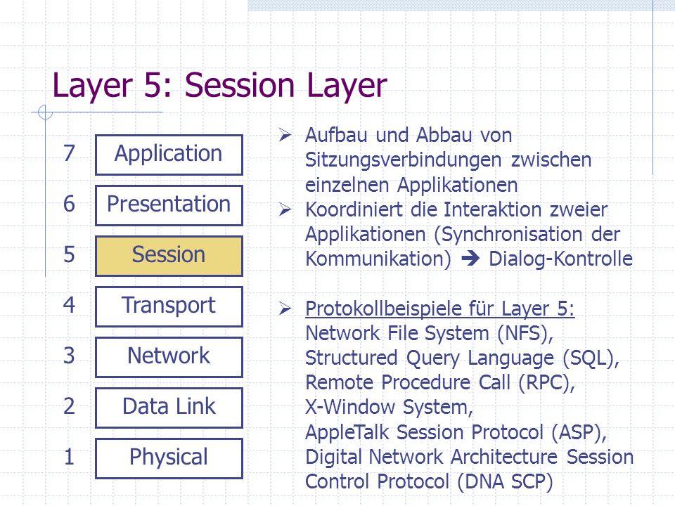 Layer 5: Session Layer Physical Data Link Network Transport Session Presentation Application 1 2 3 4 5 6 7 Aufbau und Abbau von Sitzungsverbindungen z
