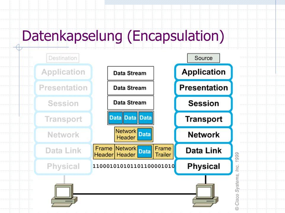 Datenkapselung (Encapsulation)