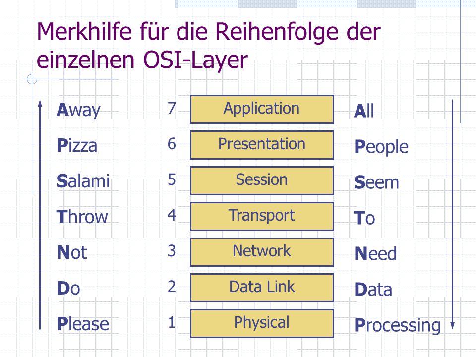 Merkhilfe für die Reihenfolge der einzelnen OSI-Layer Physical Data Link Network Transport Session Presentation Application 1 2 3 4 5 6 7 Processing D