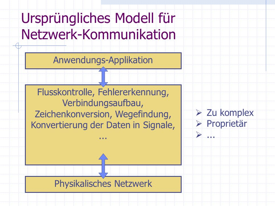 Entwicklung des OSI-Modells durch die ISO Übersicht Physikalisches Netzwerk Anwendungs-Applikation Physical Data Link Network Transport Session Presentation Application 1 2 3 4 5 6 7 Modulares Konzept Reduces complexity (small, simpler parts) Standardizes interfaces (multiple-vendor development and support ) Facilitates modular engineering Ensures interoperable technology Accelerates evolution (changes in one layer are not affecting the other layers) Simplifies teaching and learning
