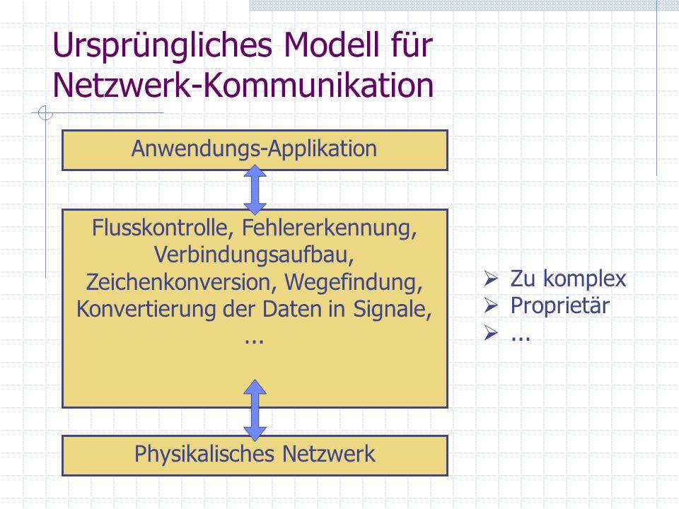 Ursprüngliches Modell für Netzwerk-Kommunikation Physikalisches Netzwerk Anwendungs-Applikation Flusskontrolle, Fehlererkennung, Verbindungsaufbau, Ze