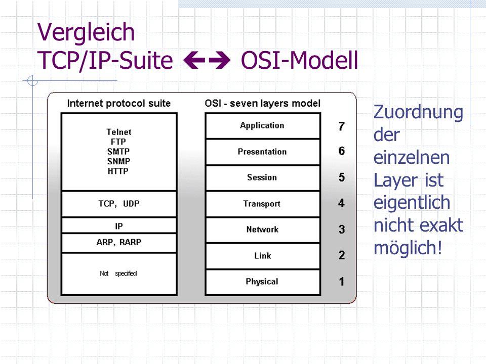 Vergleich TCP/IP-Suite OSI-Modell Zuordnung der einzelnen Layer ist eigentlich nicht exakt möglich!