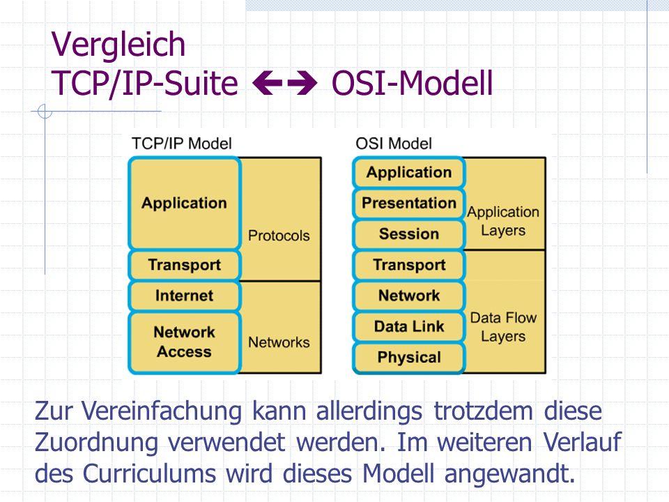 Vergleich TCP/IP-Suite OSI-Modell Zur Vereinfachung kann allerdings trotzdem diese Zuordnung verwendet werden. Im weiteren Verlauf des Curriculums wir