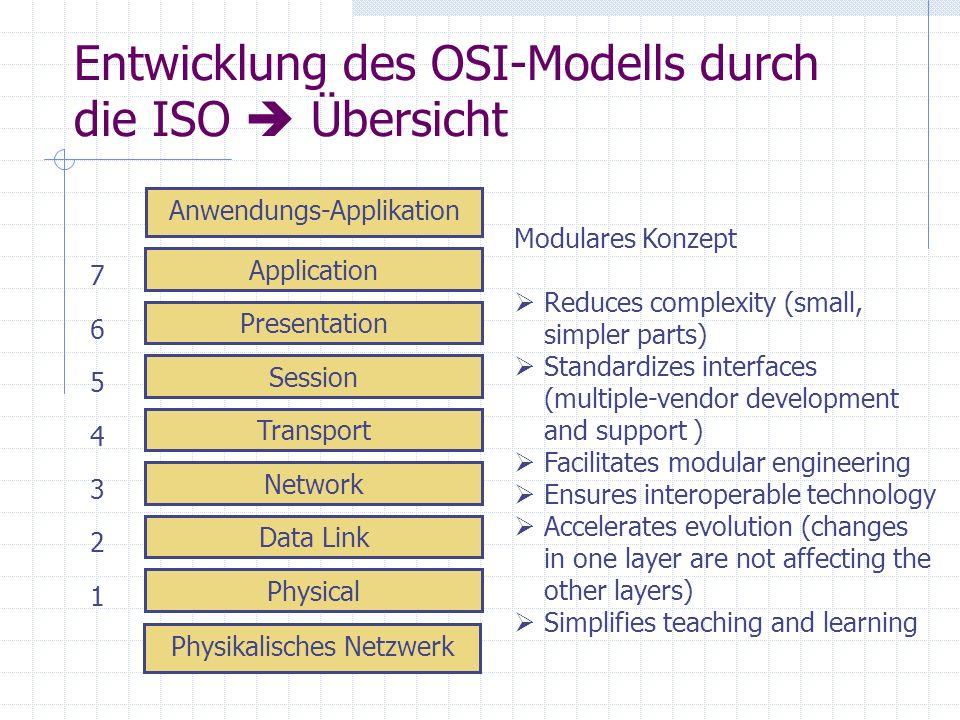 Entwicklung des OSI-Modells durch die ISO Übersicht Physikalisches Netzwerk Anwendungs-Applikation Physical Data Link Network Transport Session Presen