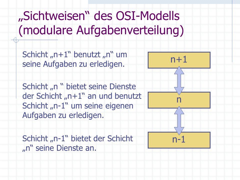 Sichtweisen des OSI-Modells (modulare Aufgabenverteilung) n-1 n n+1 Schicht n+1 benutzt n um seine Aufgaben zu erledigen. Schicht n bietet seine Diens