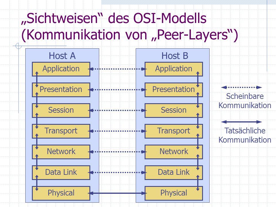 Sichtweisen des OSI-Modells (Kommunikation von Peer-Layers) Physical Data Link Network Transport Session Presentation Application Physical Data Link N
