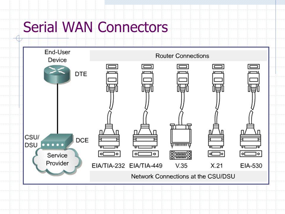 Serial WAN Connectors