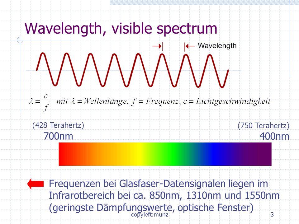 copyleft:munz4 Index of Refraction, Reflection, Refraction Brechungsindex eines Materials berechnet sich mittels Licht- geschwindigkeit im Vakuum und Lichtgeschwindigkeit im Material.
