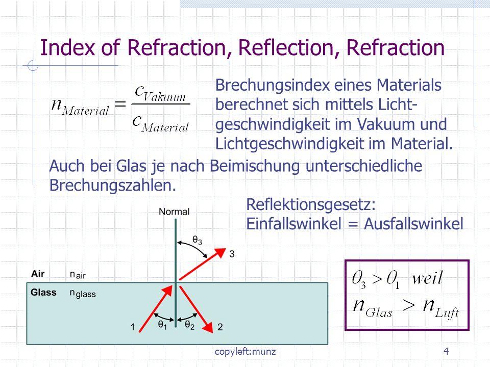 copyleft:munz5 Kritischer Winkel Totale Reflektion, und damit verlustfreie Über- tragung, nur wenn der Winkel zur Normalen größer ist als der kritische Winkel (Strahlen 2 und 3).