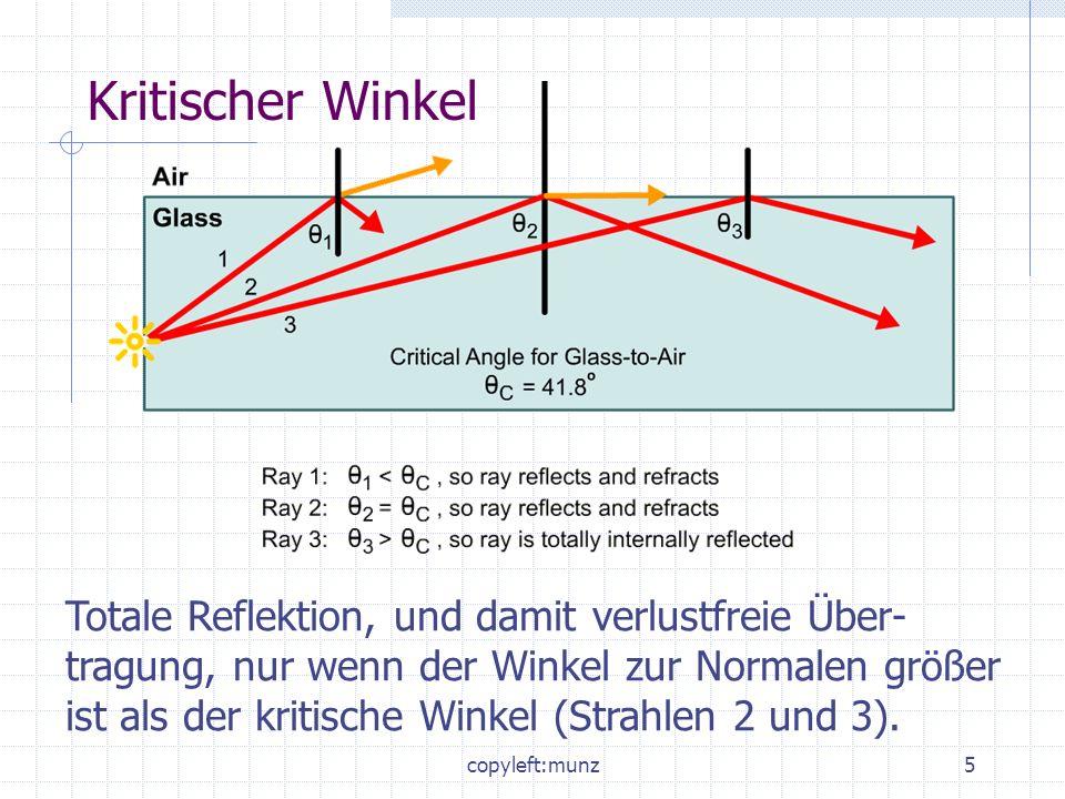 copyleft:munz6 Numerical Apertur (Akzeptanzwinkel) Bereich in dem sichergestellt ist, dass der Winkel zur Normalen immer größer ist als der kritische Winkel.