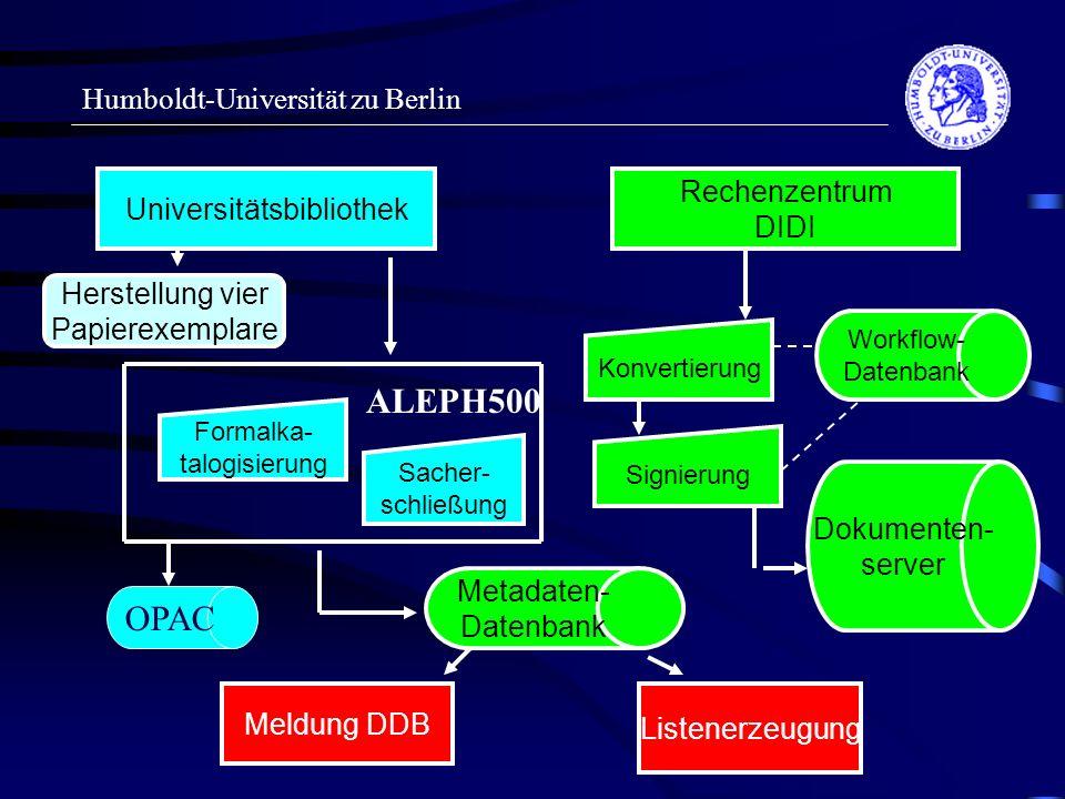 Humboldt-Universität zu Berlin Universitätsbibliothek Rechenzentrum DIDI Formalka- talogisierung Sacher- schließung ALEPH500 Herstellung vier Papierexemplare Metadaten- Datenbank Meldung DDB Listenerzeugung Dokumenten- server Workflow- Datenbank Konvertierung Signierung OPAC