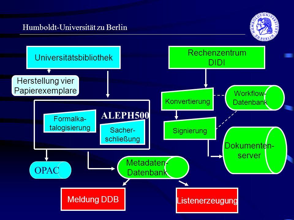 Humboldt-Universität zu Berlin Universitätsbibliothek Rechenzentrum DIDI Formalka- talogisierung Sacher- schließung Herstellung vier Papierexemplare Metadaten- Datenbank Meldung DDB Listenerzeugung Dokumenten- server Workflow- Datenbank Konvertierung Signierung OPAC ALEPH500