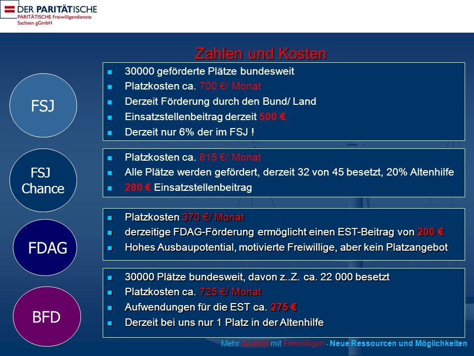 Zahlen und Kosten 30000 geförderte Plätze bundesweit Platzkosten ca.