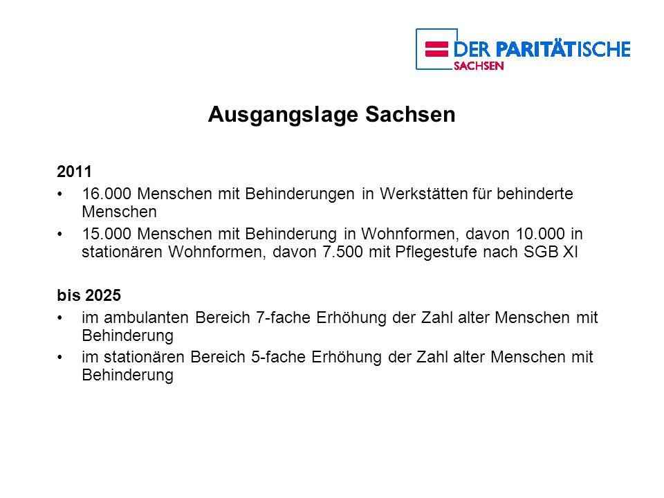 Ausgangslage Sachsen 2011 16.000 Menschen mit Behinderungen in Werkstätten für behinderte Menschen 15.000 Menschen mit Behinderung in Wohnformen, davo