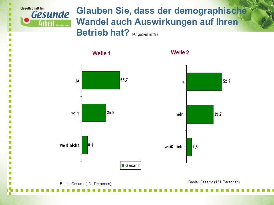 Glauben Sie, dass der demographische Wandel auch Auswirkungen auf Ihren Betrieb hat? (Angaben in %) 21,1 9 6,9 Welle 2 Basis: Gesamt (131 Personen) We