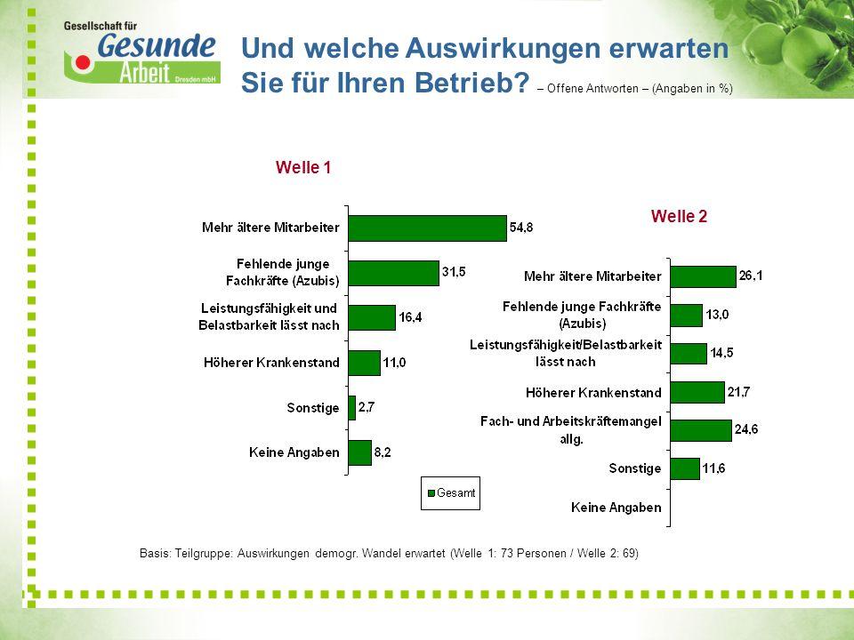 Und welche Auswirkungen erwarten Sie für Ihren Betrieb? – Offene Antworten – (Angaben in %) 21,1 9 6,9 Welle 2 Basis: Teilgruppe: Auswirkungen demogr.