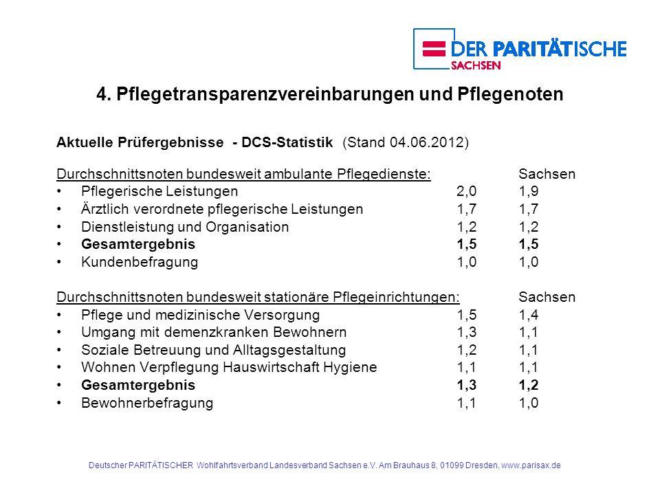 4. Pflegetransparenzvereinbarungen und Pflegenoten Aktuelle Prüfergebnisse - DCS-Statistik (Stand 04.06.2012) Durchschnittsnoten bundesweit ambulante