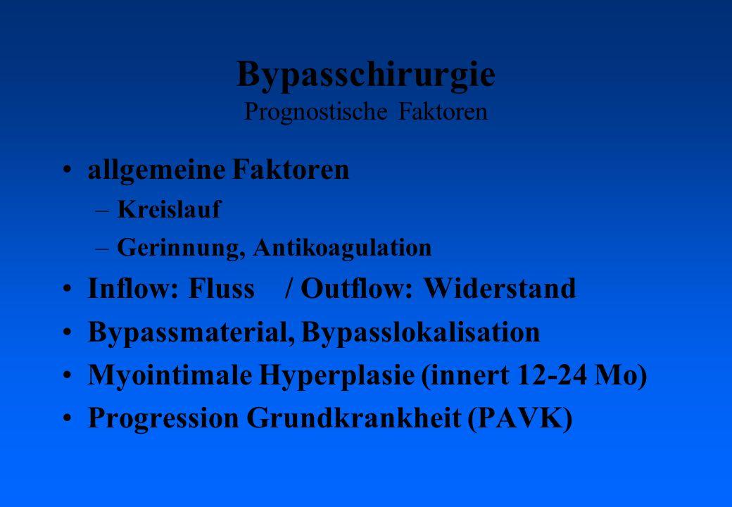 Bypasschirurgie Prognostische Faktoren allgemeine Faktoren –Kreislauf –Gerinnung, Antikoagulation Inflow: Fluss / Outflow: Widerstand Bypassmaterial, Bypasslokalisation Myointimale Hyperplasie (innert 12-24 Mo) Progression Grundkrankheit (PAVK)