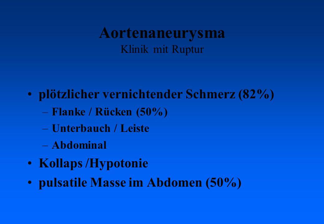 Aortenaneurysma Klinik mit Ruptur plötzlicher vernichtender Schmerz (82%) –Flanke / Rücken (50%) –Unterbauch / Leiste –Abdominal Kollaps /Hypotonie pulsatile Masse im Abdomen (50%)