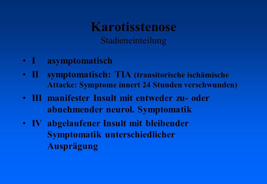 Karotisstenose Stadieneinteilung Iasymptomatisch IIsymptomatisch: TIA (transitorische ischämische Attacke: Symptome innert 24 Stunden verschwunden) IIImanifester Insult mit entweder zu- oder abnehmender neurol.
