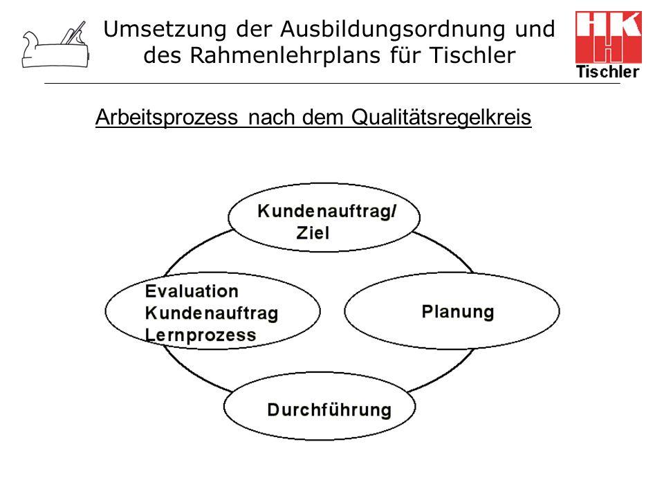 Umsetzung der Ausbildungsordnung und des Rahmenlehrplans für Tischler Arbeitsprozess nach dem Qualitätsregelkreis