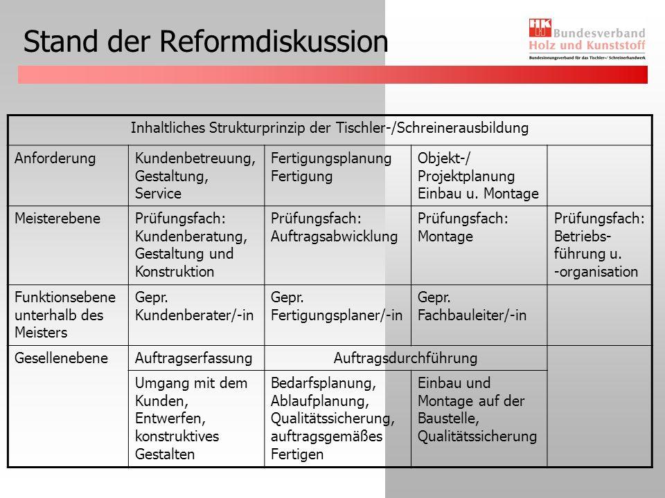 Stand der Reformdiskussion Inhaltliches Strukturprinzip der Tischler-/Schreinerausbildung AnforderungKundenbetreuung, Gestaltung, Service Fertigungsplanung Fertigung Objekt-/ Projektplanung Einbau u.