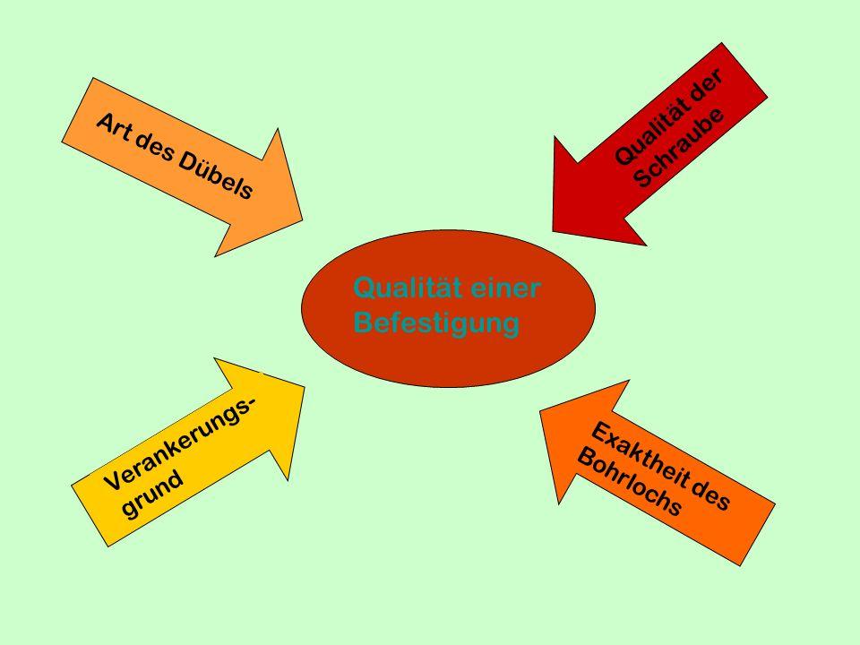 Wirkprinzip der Allzweckdübel Spreizung in Beton, Vollmauer- werk und Porenbeton Verknotung hinter Gipskarton platten Verknotung in Holhlochziegeln