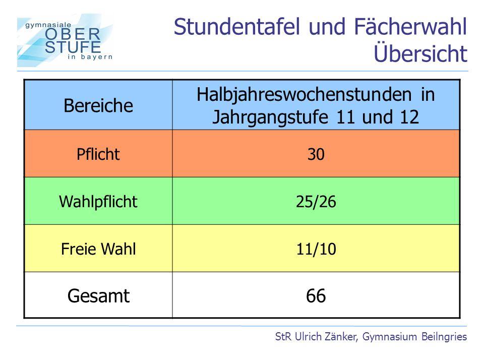 Stundentafel und Fächerwahl Übersicht StR Ulrich Zänker, Gymnasium Beilngries Bereiche Halbjahreswochenstunden in Jahrgangstufe 11 und 12 Pflicht30 Wa