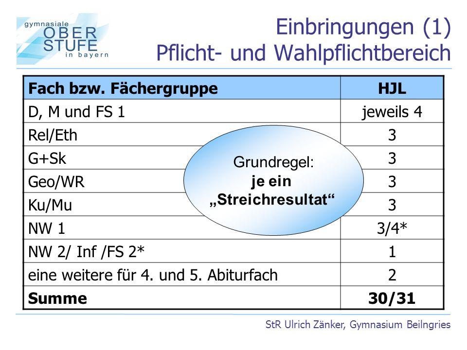 Einbringungen (1) Pflicht- und Wahlpflichtbereich StR Ulrich Zänker, Gymnasium Beilngries Fach bzw. FächergruppeHJL D, M und FS 1jeweils 4 Rel/Eth3 G+