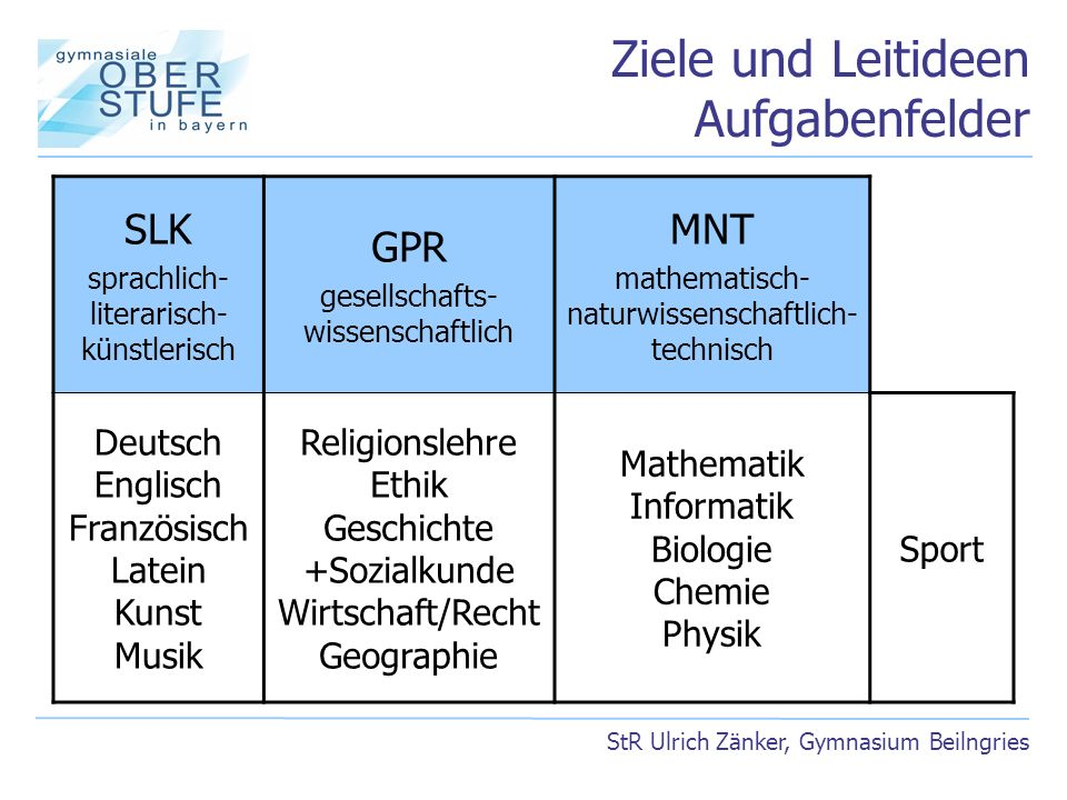 Ziele und Leitideen Aufgabenfelder StR Ulrich Zänker, Gymnasium Beilngries SLK sprachlich- literarisch- künstlerisch GPR gesellschafts- wissenschaftli