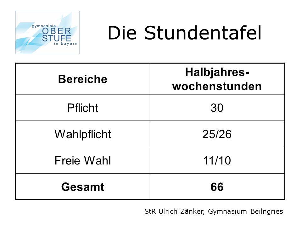 Pflichtbereich StR Ulrich Zänker, Gymnasium Beilngries Fach bzw.