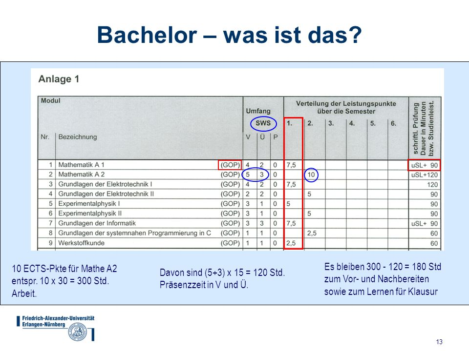 13 Bachelor – was ist das.10 ECTS-Pkte für Mathe A2 entspr.