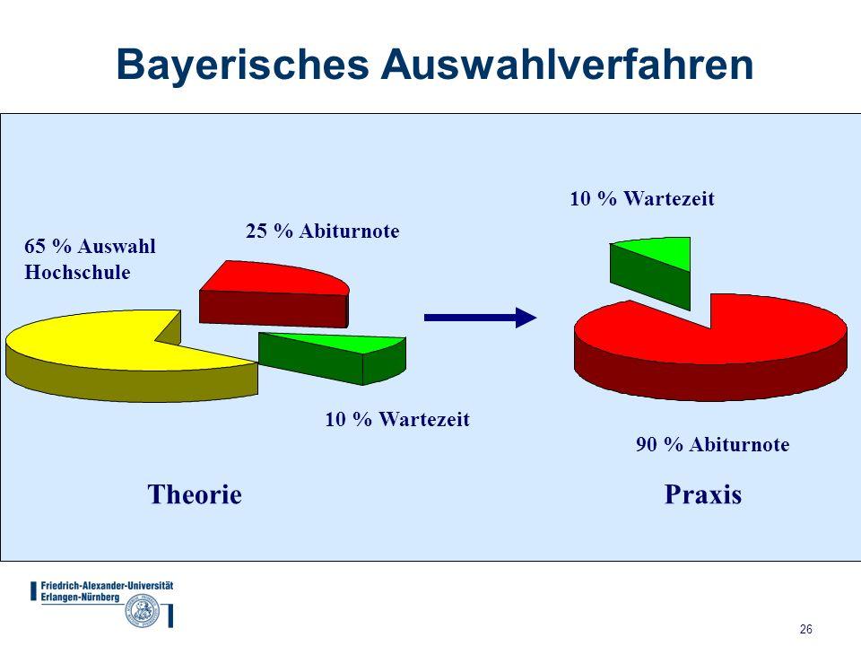 26 Bayerisches Auswahlverfahren 65 % Auswahl Hochschule 25 % Abiturnote 10 % Wartezeit Theorie 90 % Abiturnote 10 % Wartezeit Praxis