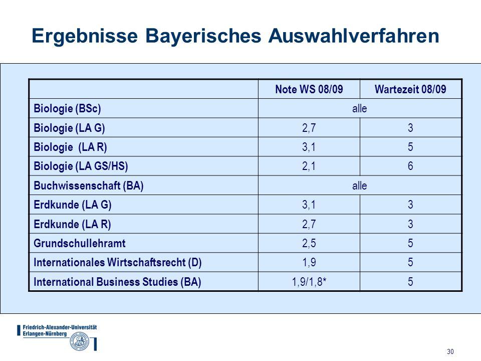 30 Ergebnisse Bayerisches Auswahlverfahren Note WS 08/09 Wartezeit 08/09 Biologie (BSc) alle Biologie (LA G) 2,73 Biologie (LA R) 3,15 Biologie (LA GS/HS) 2,16 Buchwissenschaft (BA) alle Erdkunde (LA G) 3,13 Erdkunde (LA R) 2,73 Grundschullehramt 2,5 5 Internationales Wirtschaftsrecht (D) 1,9 5 International Business Studies (BA) 1,9/1,8* 5