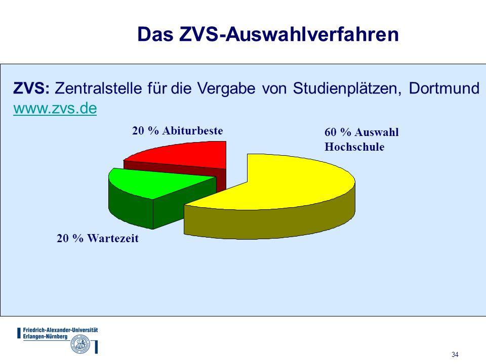 34 60 % Auswahl Hochschule 20 % Abiturbeste 20 % Wartezeit Das ZVS-Auswahlverfahren ZVS: Zentralstelle für die Vergabe von Studienplätzen, Dortmund www.zvs.de
