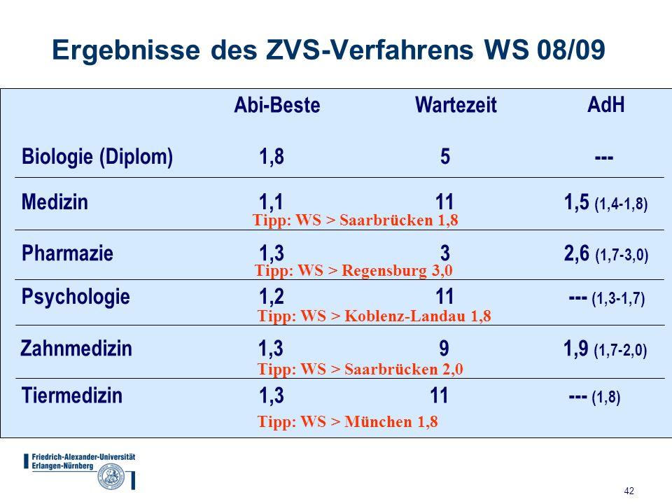 42 Ergebnisse des ZVS-Verfahrens WS 08/09 Biologie (Diplom) 1,8 5 --- Medizin 1,1 11 1,5 (1,4-1,8) Pharmazie 1,3 3 2,6 (1,7-3,0) Psychologie 1,2 11 --- (1,3-1,7) Zahnmedizin 1,3 9 1,9 (1,7-2,0) Tiermedizin 1,3 11 --- (1,8) Abi-Beste Wartezeit AdH Tipp: WS > Saarbrücken 1,8 Tipp: WS > Regensburg 3,0 Tipp: WS > Saarbrücken 2,0 Tipp: WS > München 1,8 Tipp: WS > Koblenz-Landau 1,8