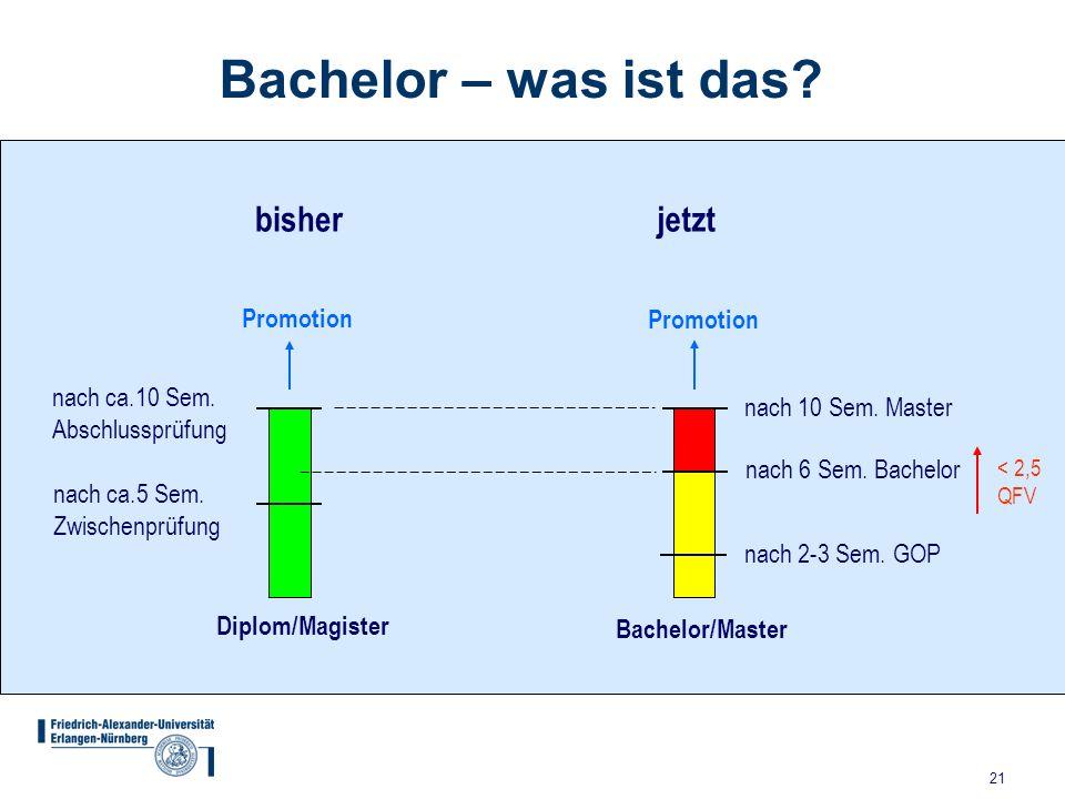 21 Bachelor – was ist das? Diplom/Magister Bachelor/Master nach ca.5 Sem. Zwischenprüfung nach ca.10 Sem. Abschlussprüfung nach 2-3 Sem. GOP bisher na