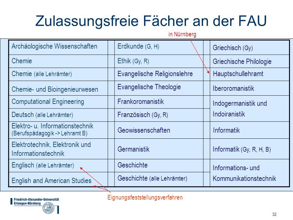32 Zulassungsfreie Fächer an der FAU Archäologische WissenschaftenErdkunde (G, H) Griechisch (Gy) ChemieEthik (Gy, R) Griechische Philologie Chemie (a